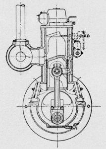 Funktionsskizze des Skandia-Motors mit Schlitzsteuerung und Spülung durch den Nasenkolben in den Überströmkanal